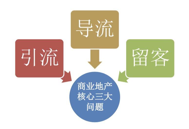 2019大数据时代下商业地产以客为本的精细化管理培训班(10月成都班)