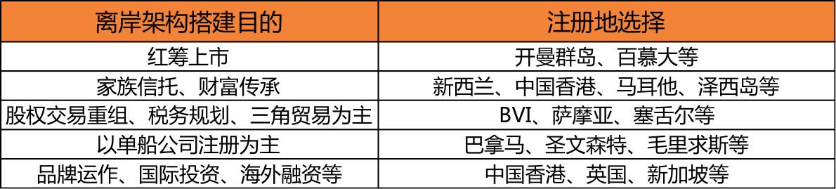 """2019""""CRS+新个税""""背景下,家族财富传承、离岸架构搭建培训班(上海)"""