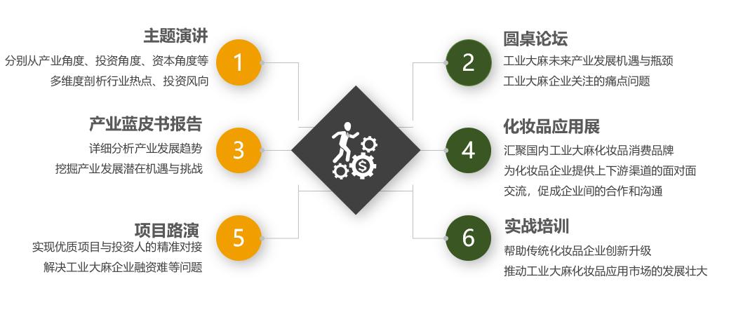 """""""产业驱动·赋能未来"""" 2020中国工业大麻产业发展论坛暨中国工业大麻化妆品应用展(昆明)"""