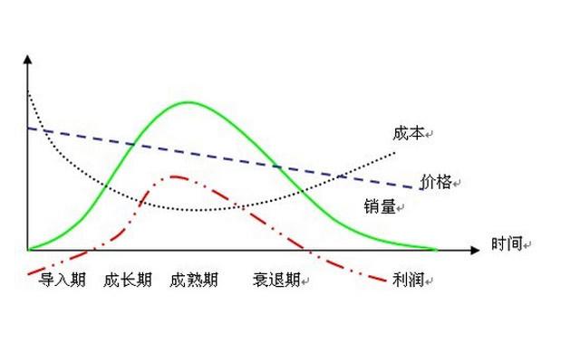 产品生命周期评价(LCA)技术研讨会