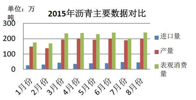 2015(第九届)中国沥青商贸大会
