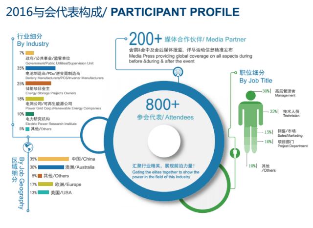 2016第六届中国国际储能电站大会