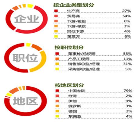 2016(第七届)中国国际橡胶油产业高峰论坛