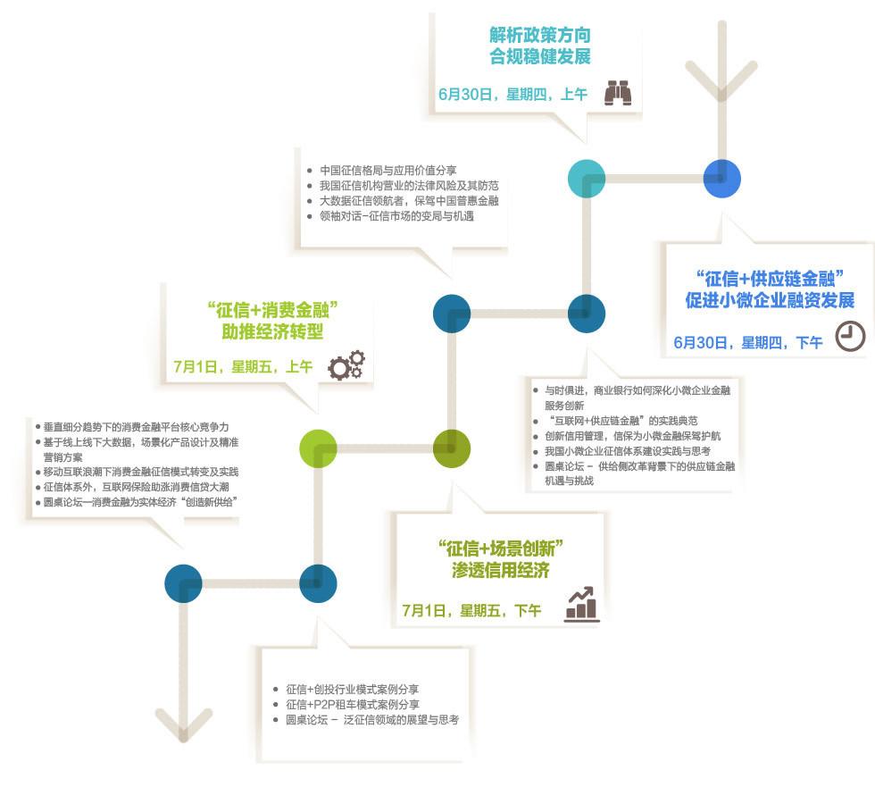 """2016中国""""征信+""""应用发展高峰论坛"""