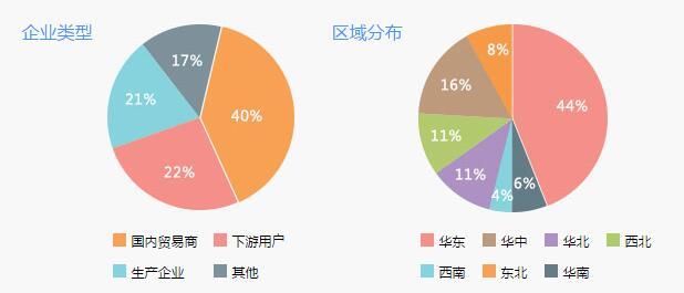 2016(第十届)中国聚烯烃上下游资源对接与市场高峰论坛
