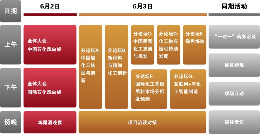 2016中国石油化工发展创新论坛(CPDIS 2016)