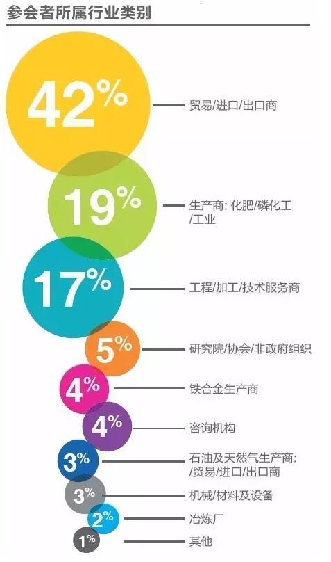 CRU 2016年中国国际硫磺及硫酸大会