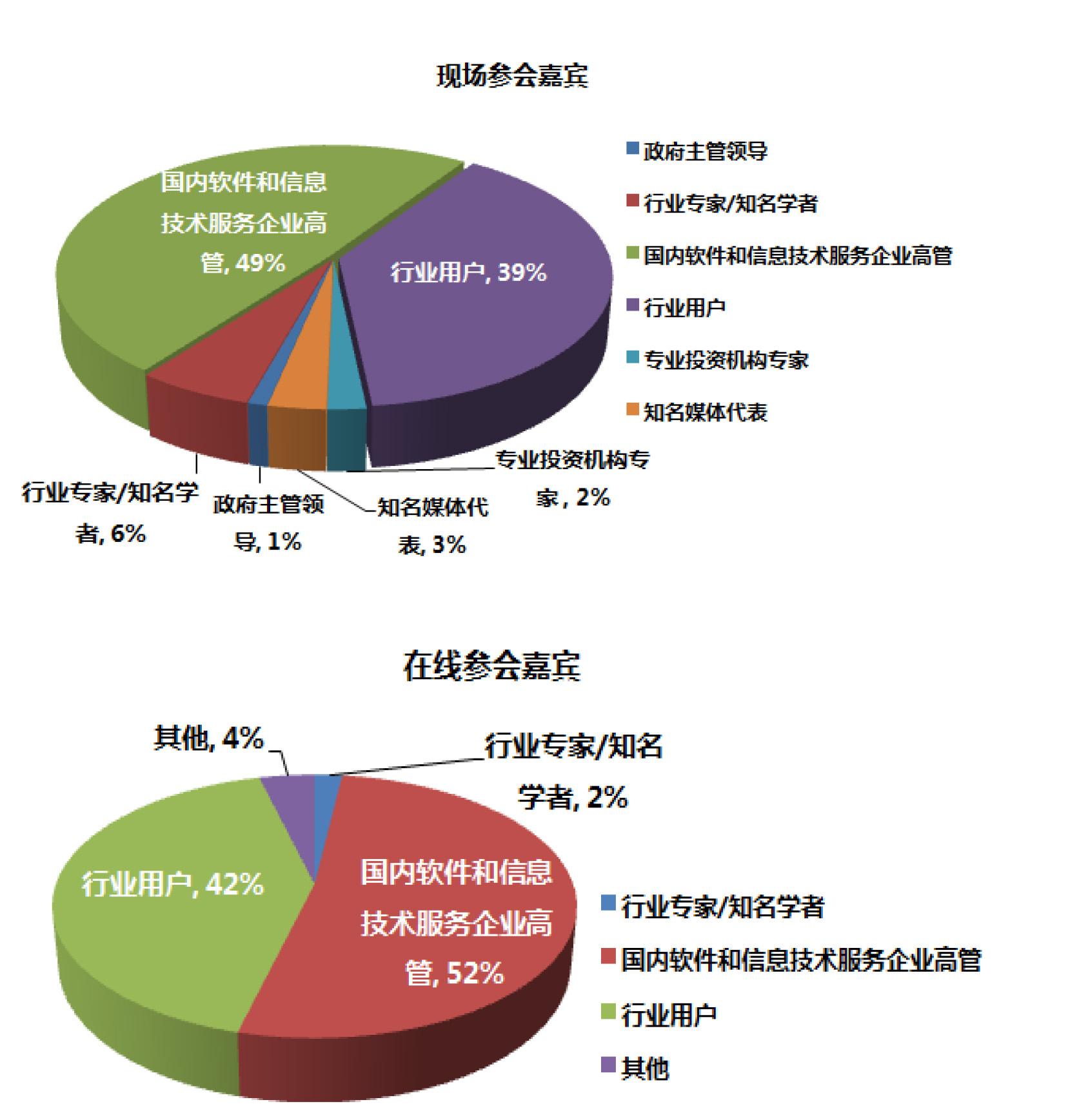 2017中国大数据产业生态大会