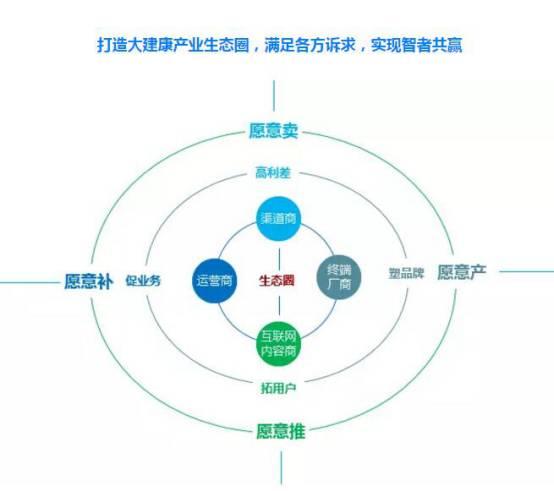 2017中国大健康产业大数据营销高峰论坛