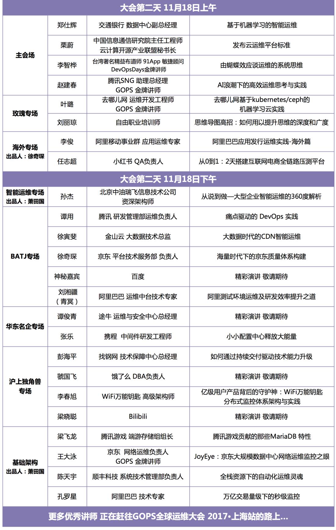 GOPS 2017全球运维大会上海站