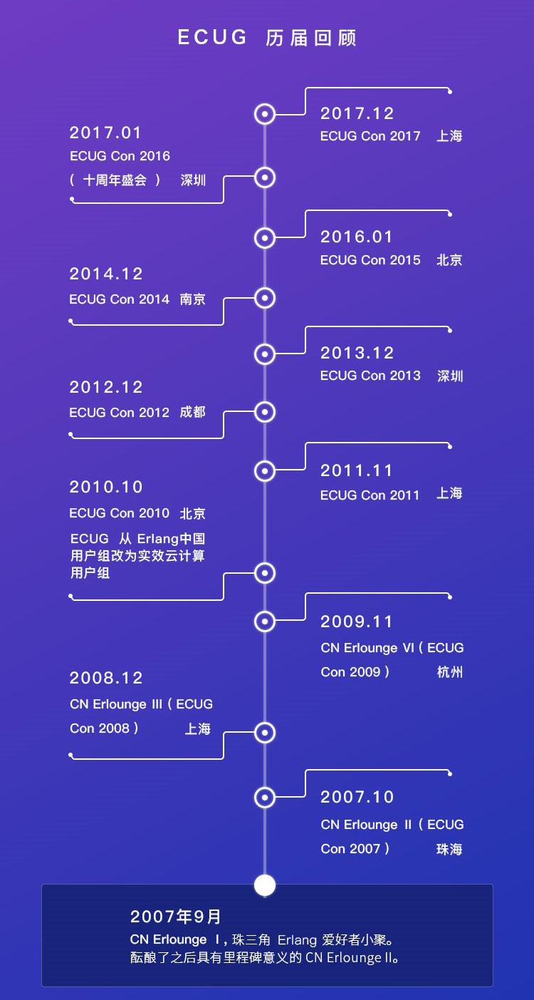ECUG Con 2018 拥抱下一个十年(深圳)