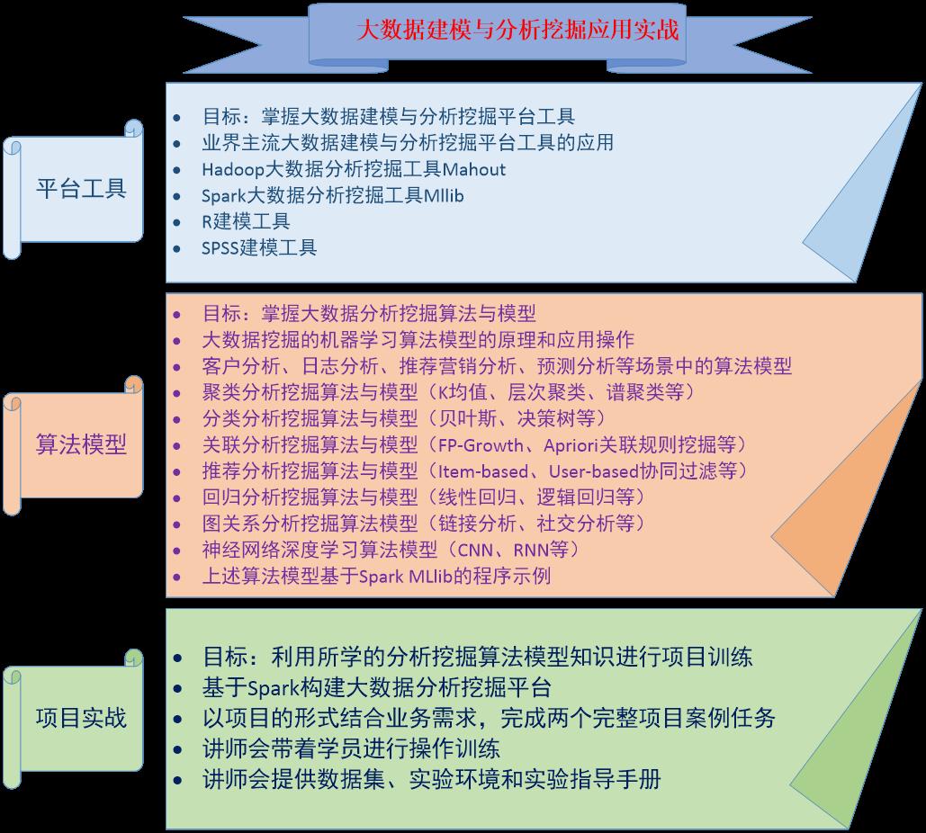 2020大數據建模與分析挖掘應用實戰培訓班(12月北京班)