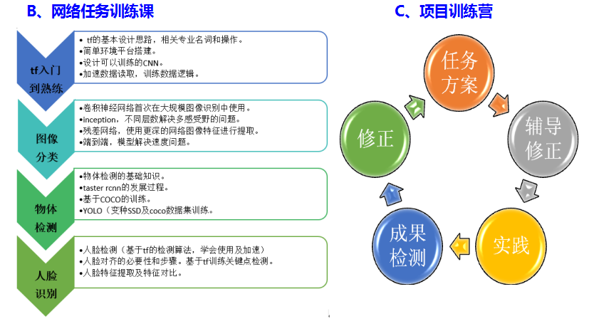 2019深度学习DeepLearning核心技术实战培训班(9月北京班)