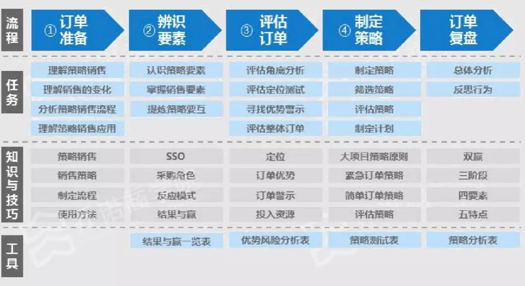 2019崔建中课堂:大订单成交的行动策略(11月上海班)