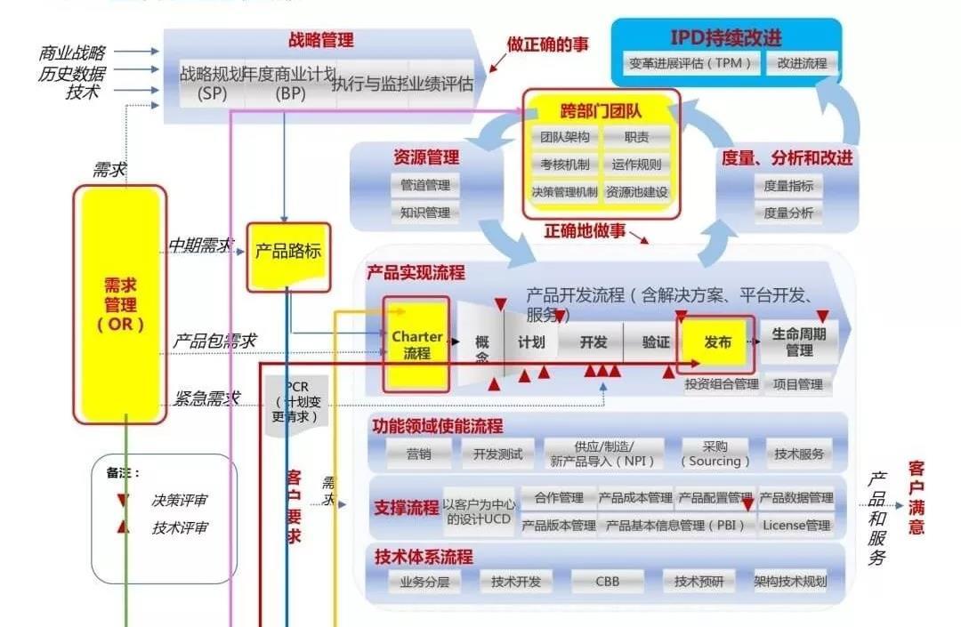 2019IPD企业家班:核心竞争力构筑之道(杭州)