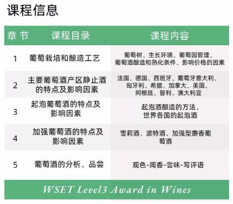 【郑州•12月】UAWS·WSET®第三级葡萄酒认证课程