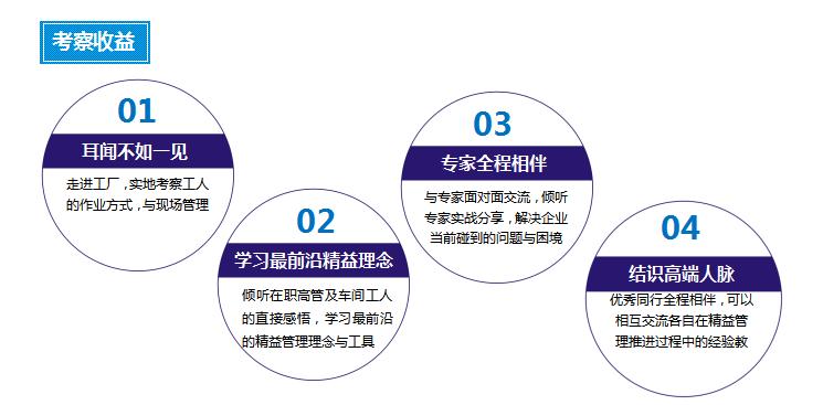 走进天津丰田和北京奔驰学管理(10月北京、天津)