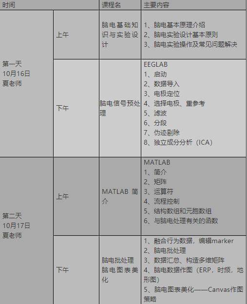 2019第十九届脑电信号数据处理专题培训班(10月北京)