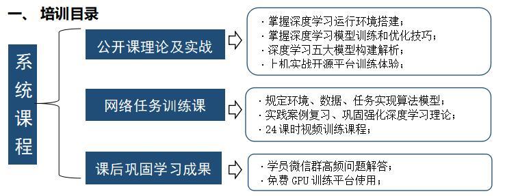 2020深度學習DeepLearning核心技術實戰培訓班(7月北京)