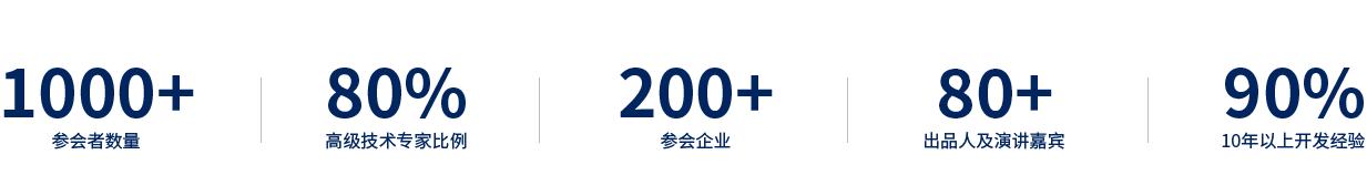 2020 A2M架構與人工智能創新峰會