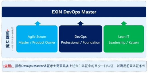 Exin DevOps Master認證(10月北京班)