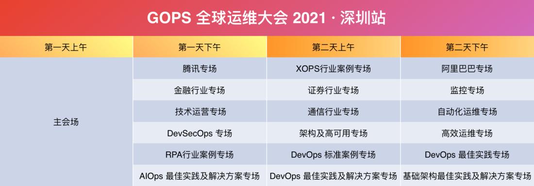 GOPS 全球運維大會2021·深圳站