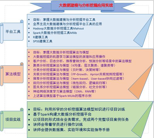 大数据建模与分析挖掘应用实战培训班(4月广州)