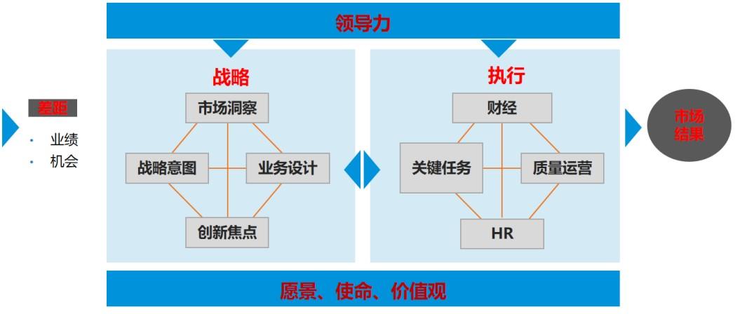 向华为学增长——战略规划到执行与TUP股权激励(5月深圳)