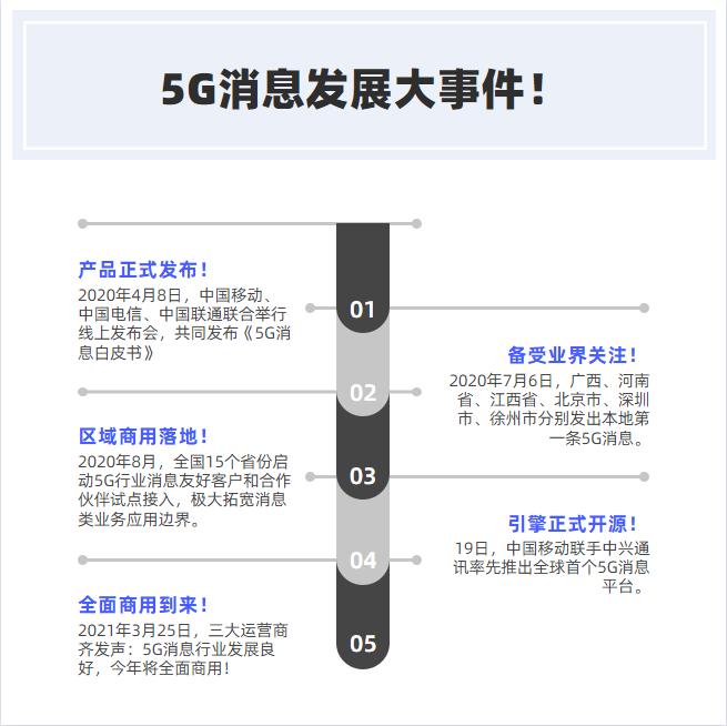 2021亚太5G消息应用大会·北京站