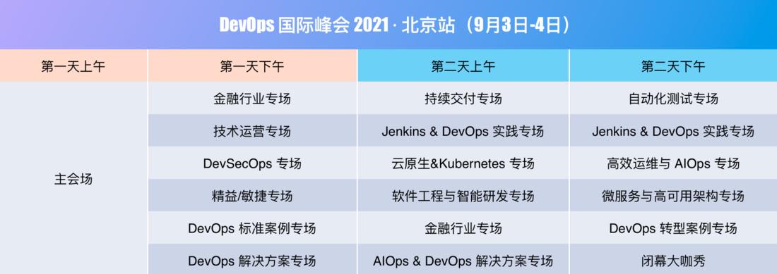 Gdevops2021 全球敏捷運維峰會 北京站