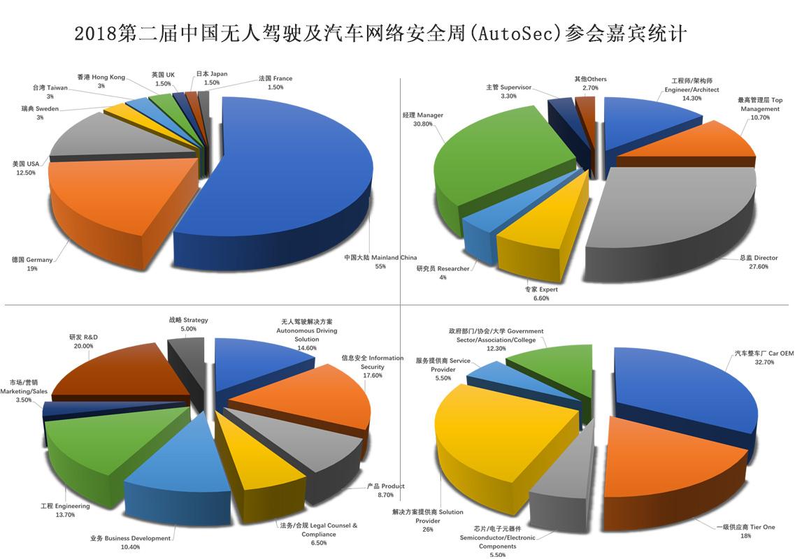 2019第三届中国无人驾驶及汽车网络安全周(AutoSec China Week)|上海