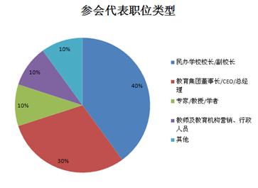 2020中国民办教育大会暨教育信息化展览会(上海)
