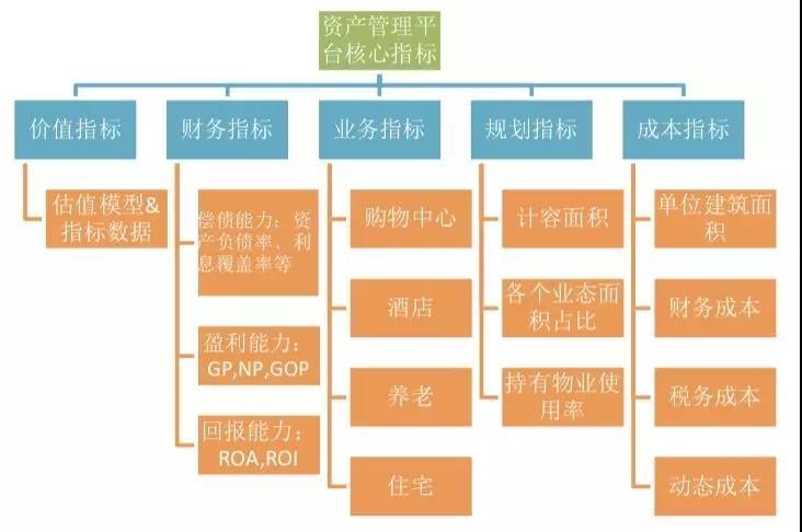 2019商业地产投资并购及 REITS(10月深圳班)