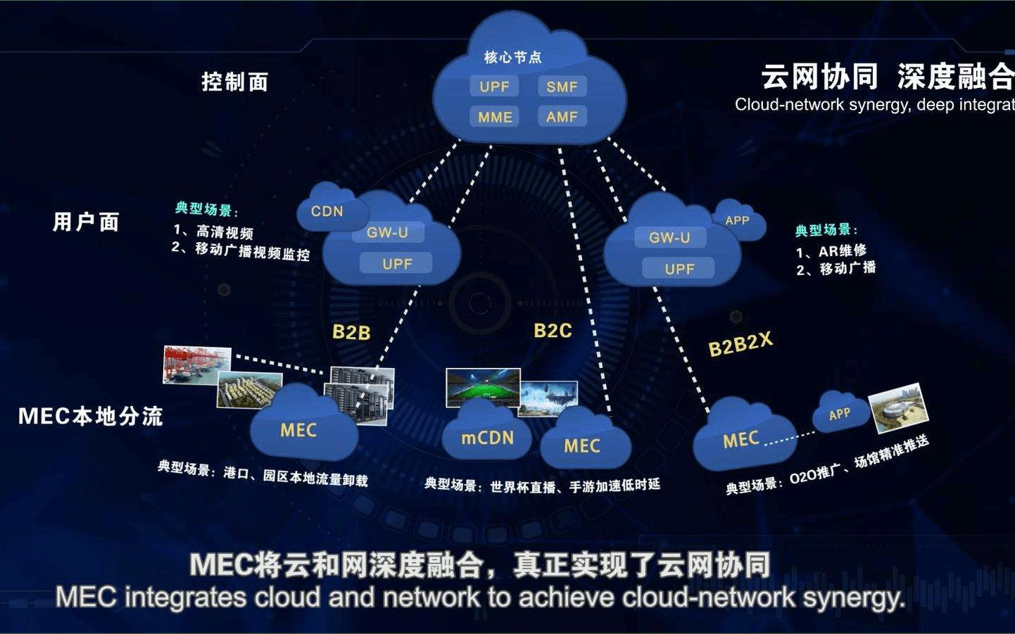5G下的云网协同与边缘计算技术及应用培训班2019( 上海站)