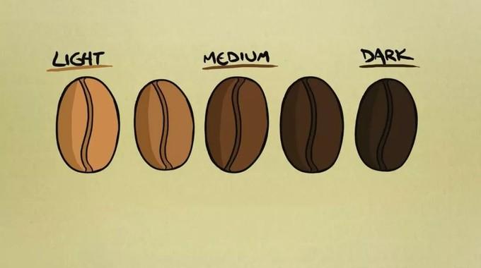 北京上海广州的咖啡豆哪里买?自烘焙豆子配方等