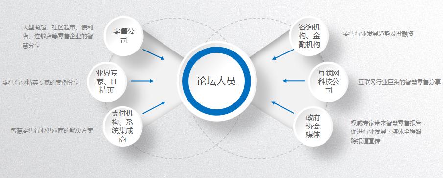 2017中国国际智慧零售应用与发展高峰论坛