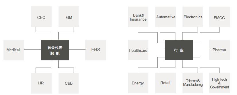 2017企业健康管理高峰论坛