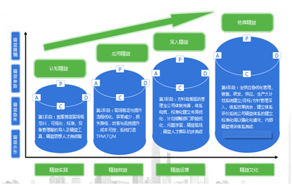精益标杆企业参观交流与利润倍增实战分享2018(深圳)