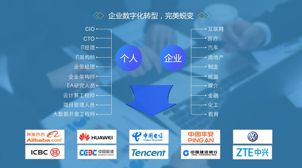 2019企业数字化转型顶层设计与(TOGAF9.2鉴定级认证)8月上海班