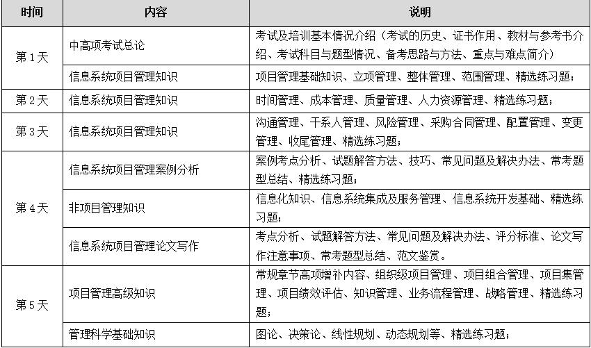 2019计算机技术与软件专业技术资格(水平)考试培训班(济南)