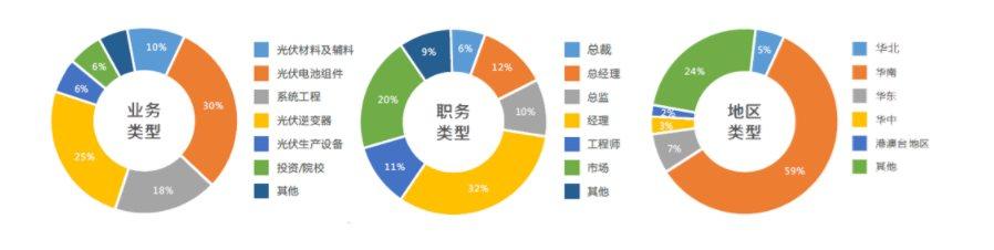 2019(第十届)太阳能光伏产业大会暨年度评选颁奖典礼(深圳)