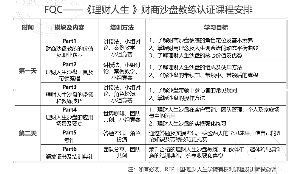 财商沙盘教练认证课2019(11月上海班)