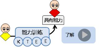 2020深度學習模型& Tensorflow框架實踐培訓(2月上海班)