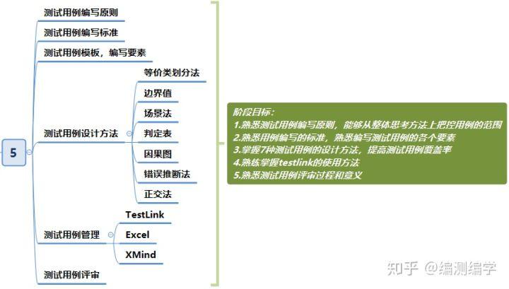 编测编学0基础学习软件测试项目实战训练19期