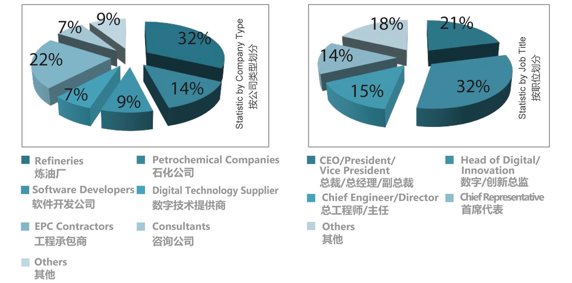 中國國際數字化煉油與石化大會2020