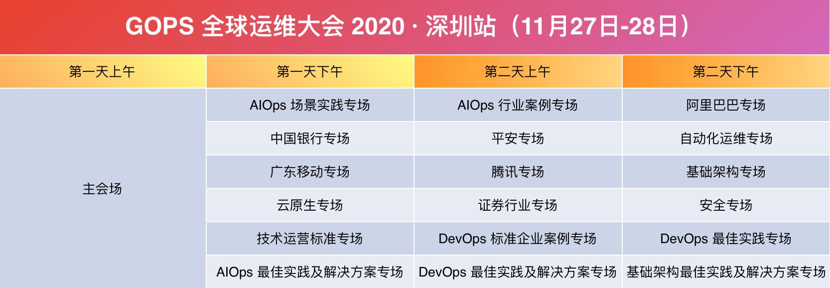 2020第十四届GOPS全球运维大会(11月深圳)