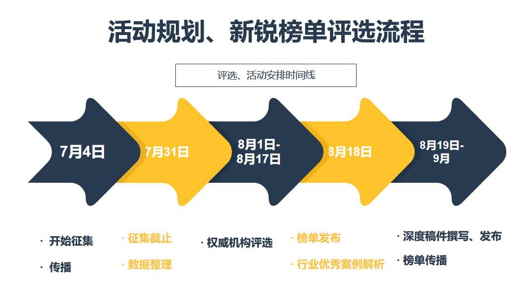 2020中國SaaS新銳榜單與應用場景發布會