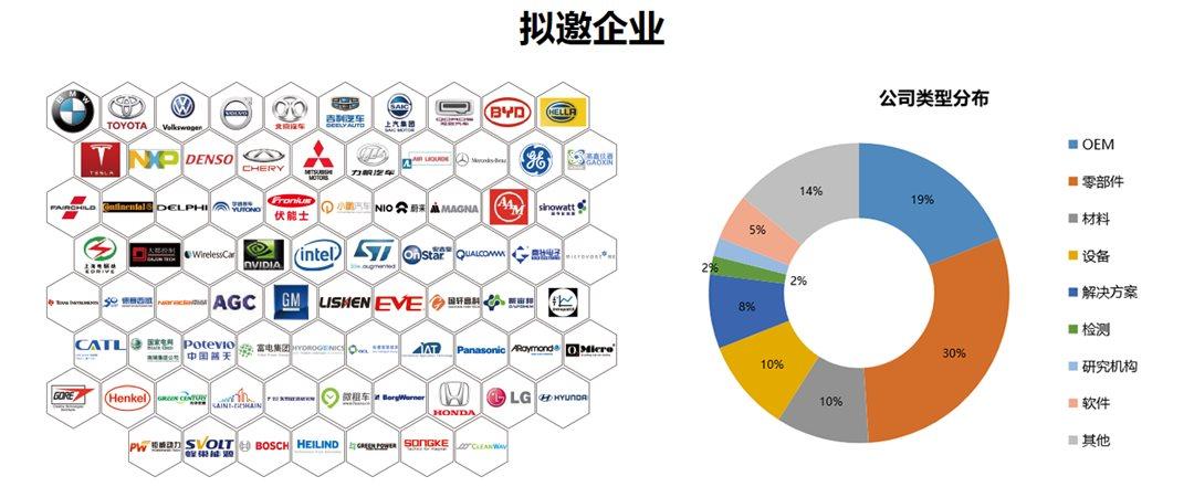 第十一届中国国际新能源汽车论坛2021