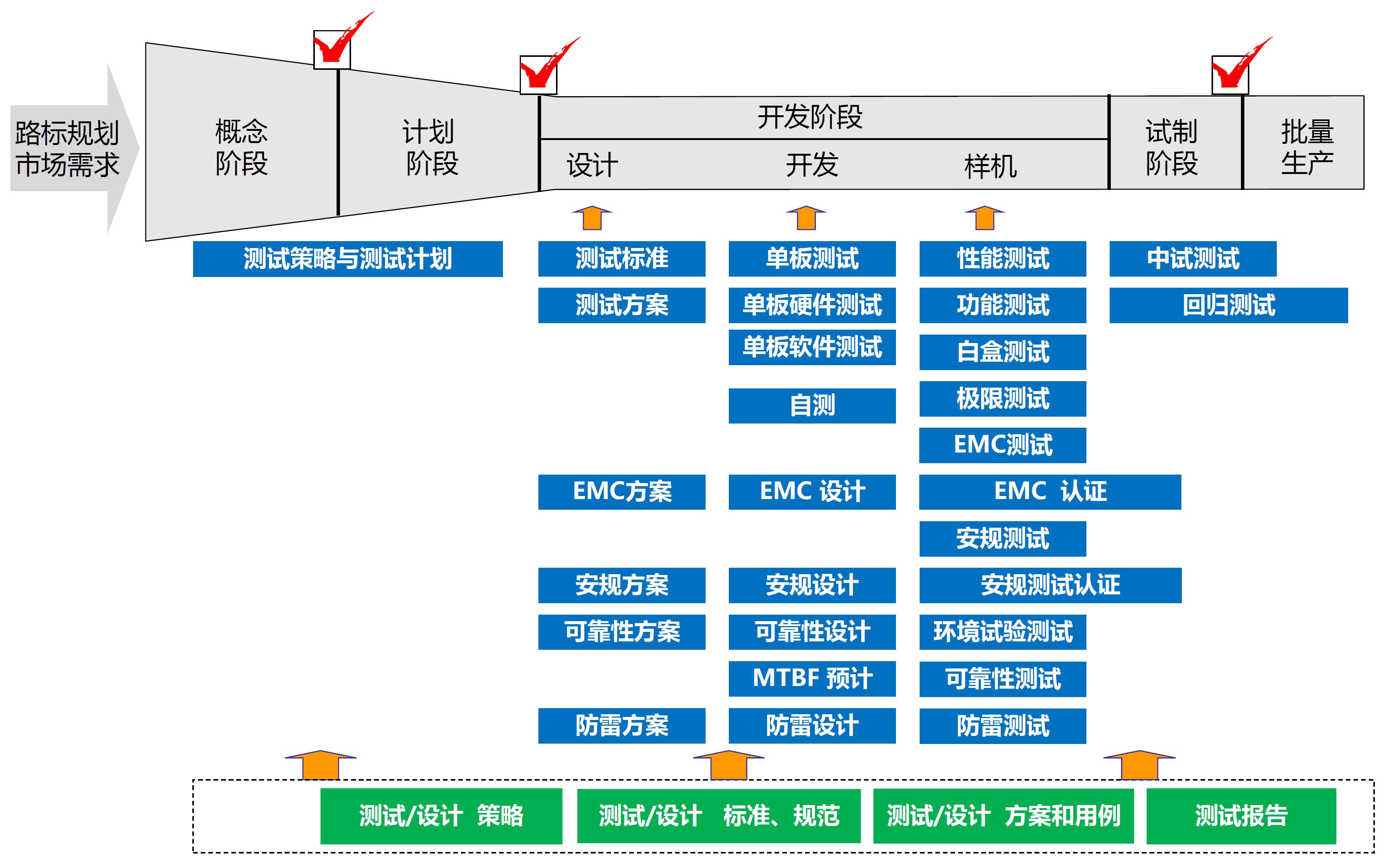 产品测试管理 上海7月26-27日_证书认证_门票优惠_活动家官网报名
