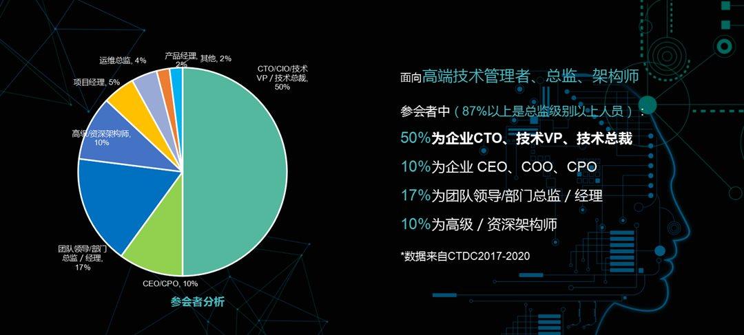 CTDC2021首席技术官领袖峰会——黄山站